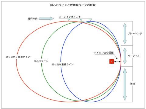 同心円ラインと放物線ラインの比較