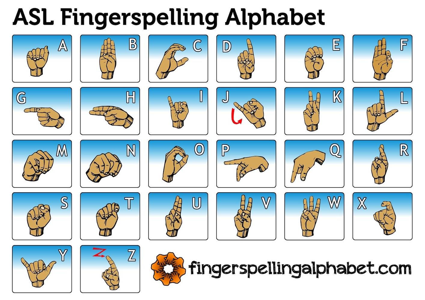 Fingerspelling Chart Fingerspelling Alphabet