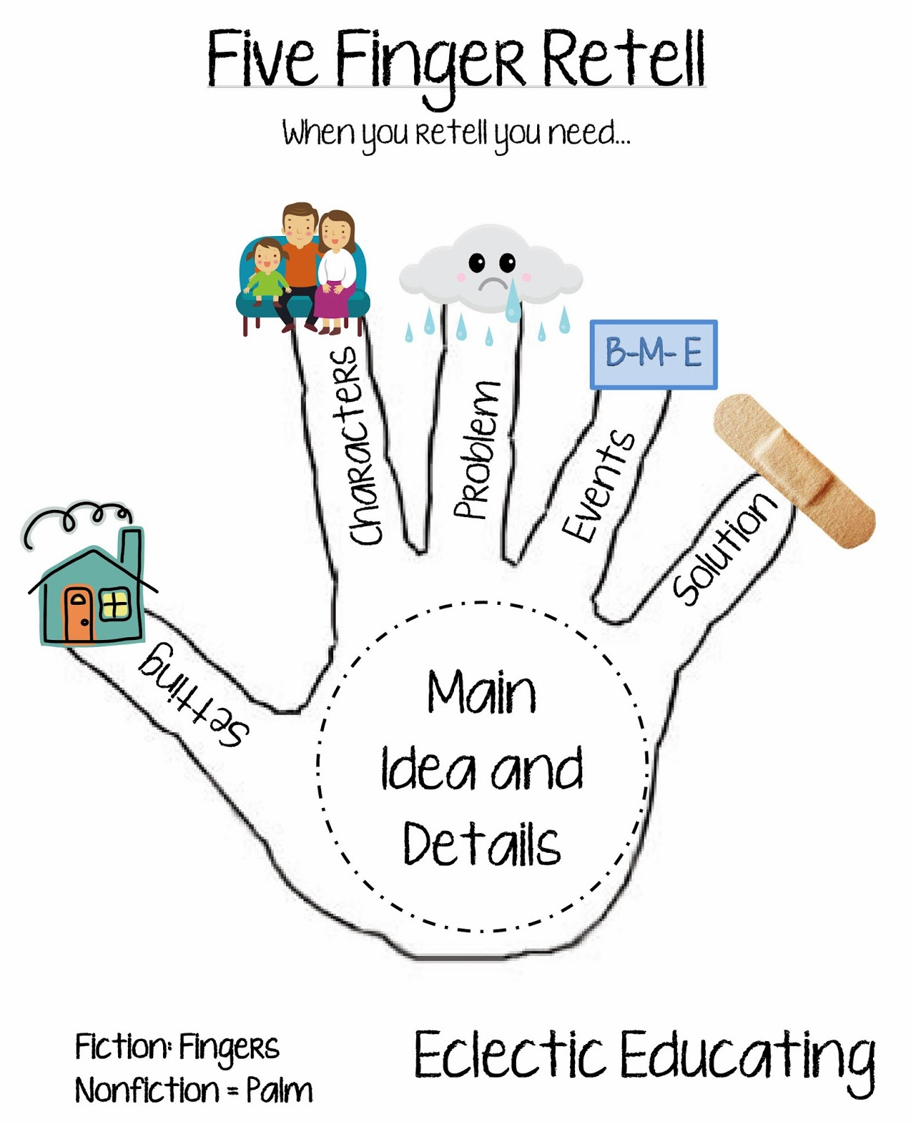 Over 3 Fingers Retell Clipart