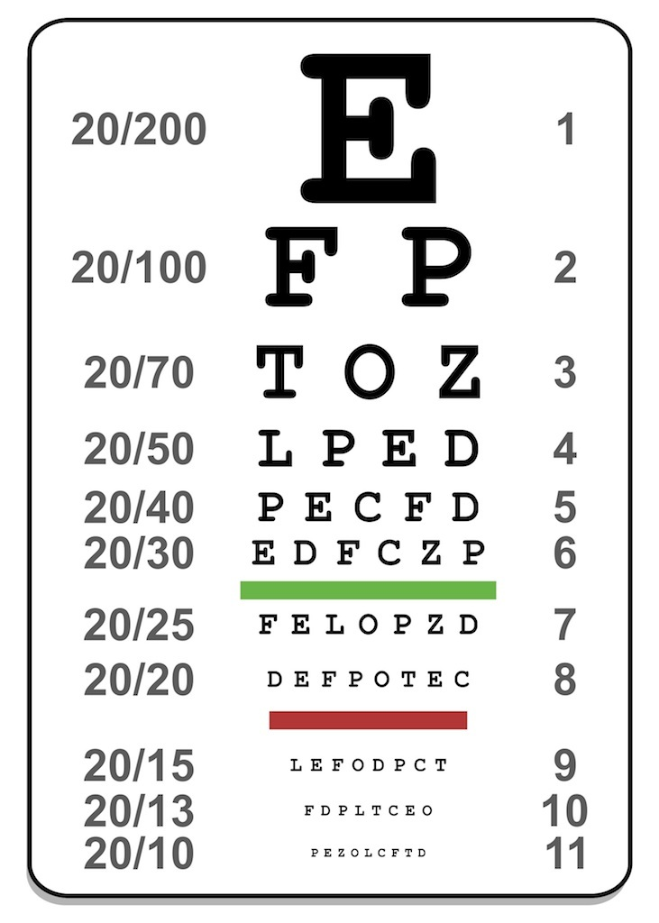 License Test Driver Eye Chart
