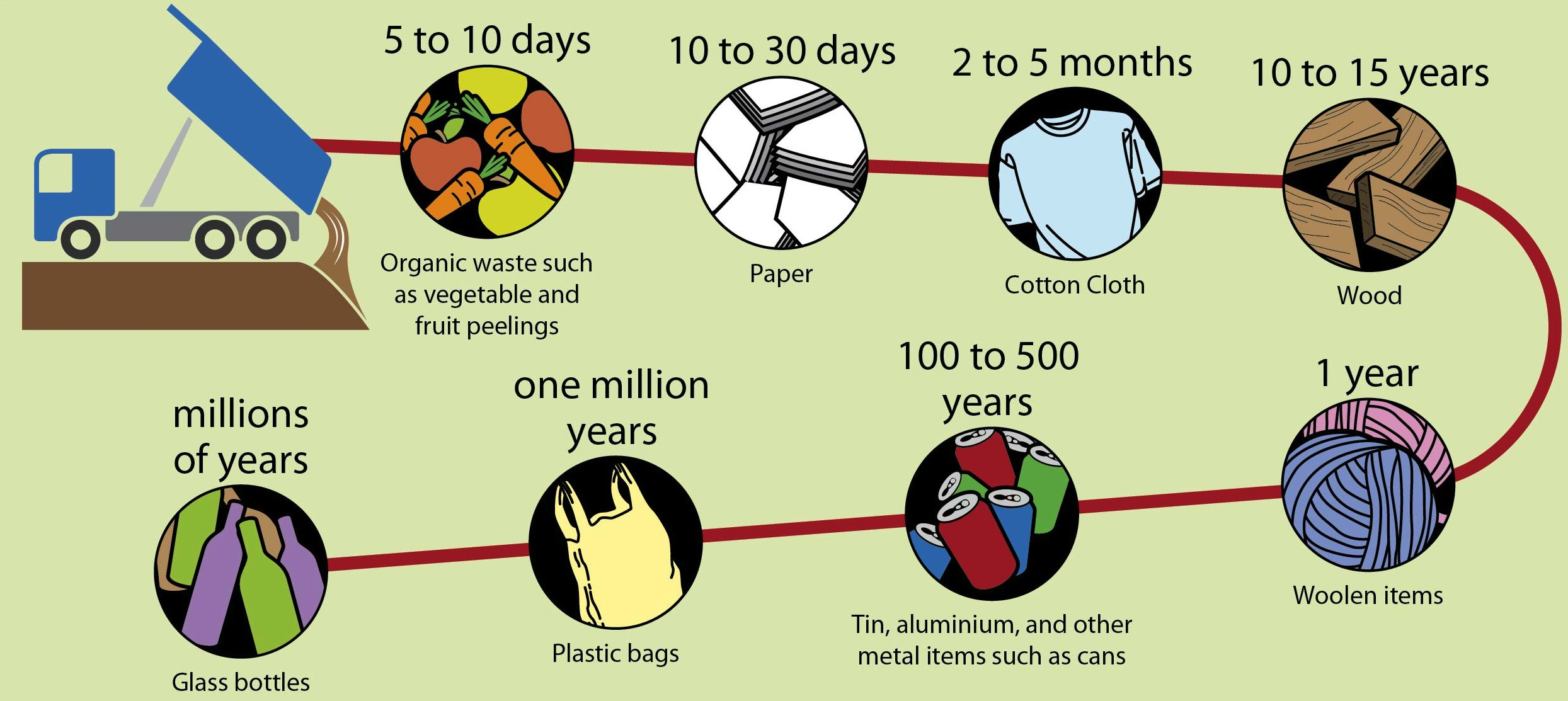Free Reduce Reuse Recycle Worksheet