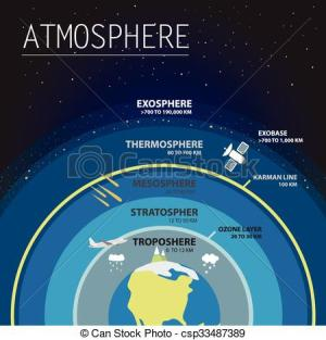The earth's atmosphere clipart  Clipground