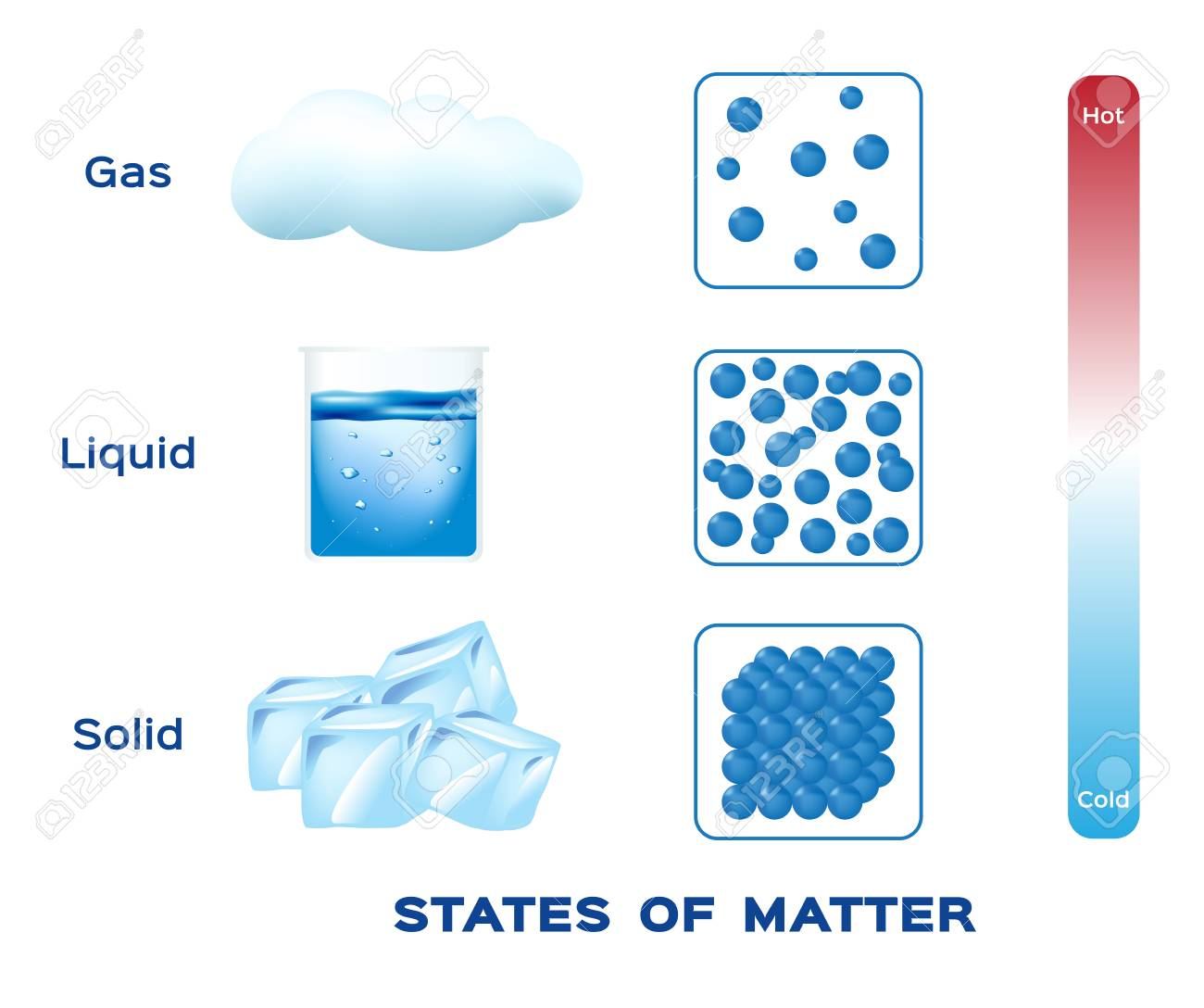 Clipart Of Solids Liquids And Gases 20 Free Cliparts