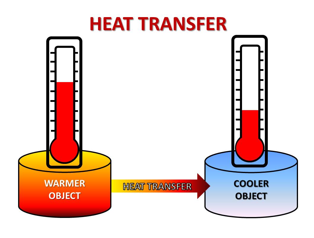 Energy Transfer Clipart