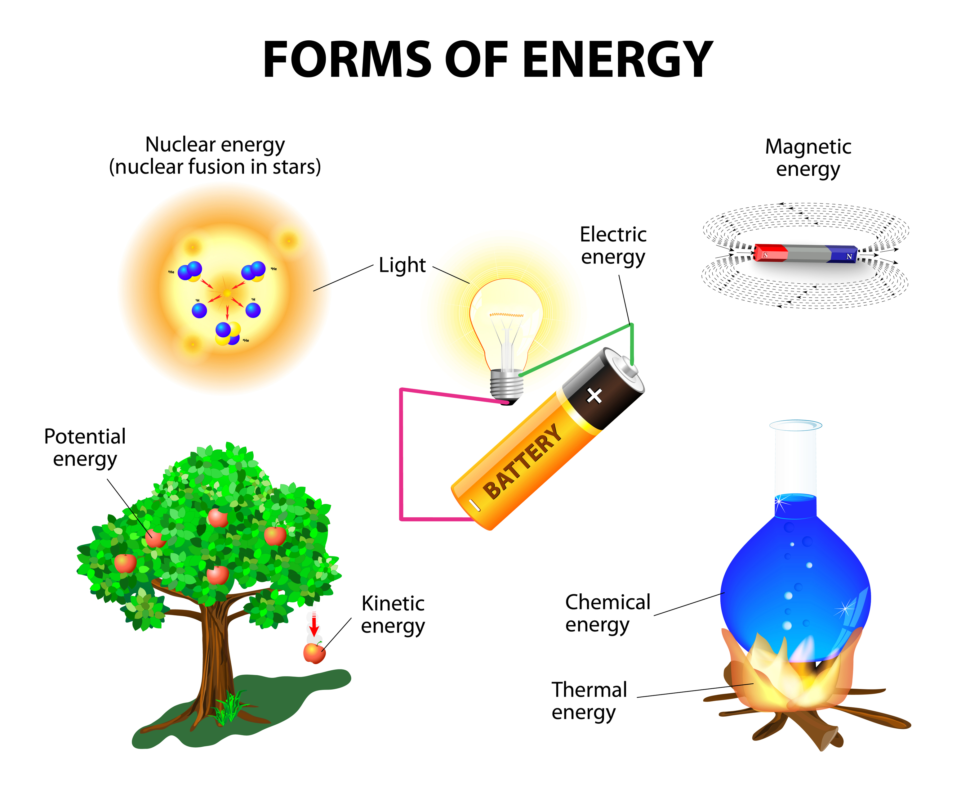 Matter And Energy Clipart