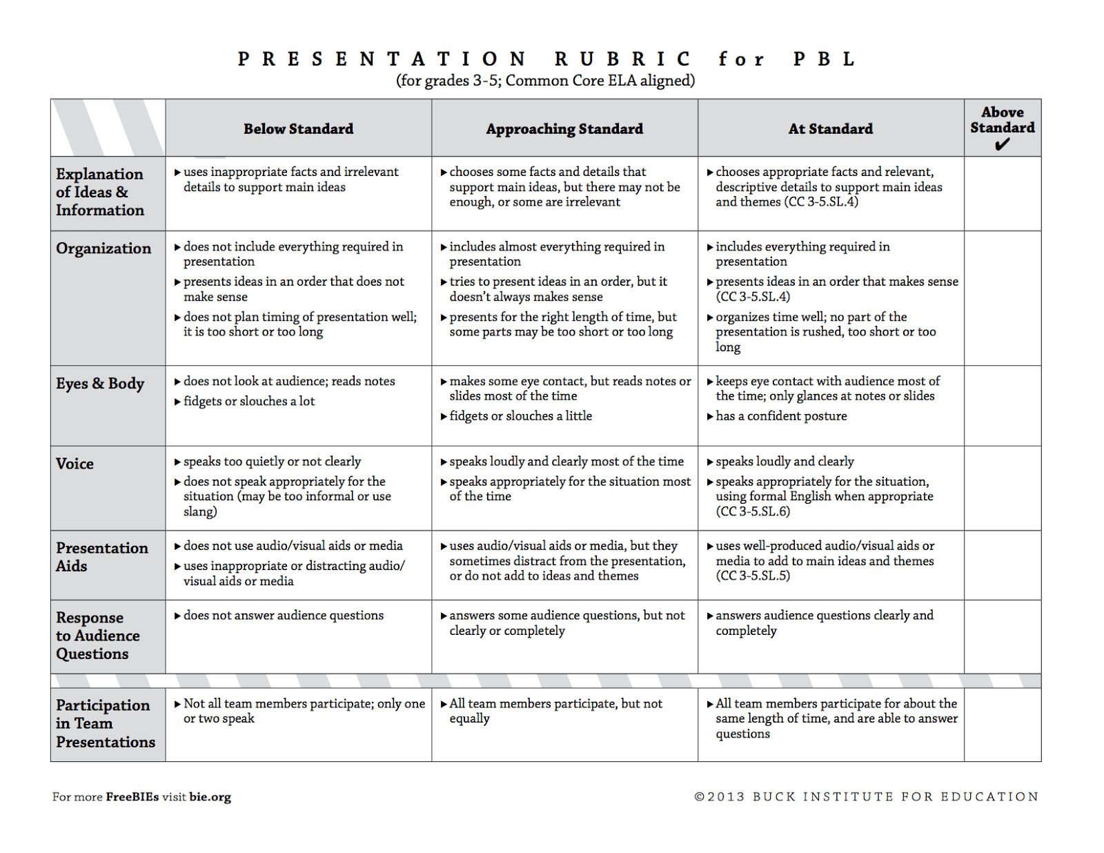 Rubric For Presentation