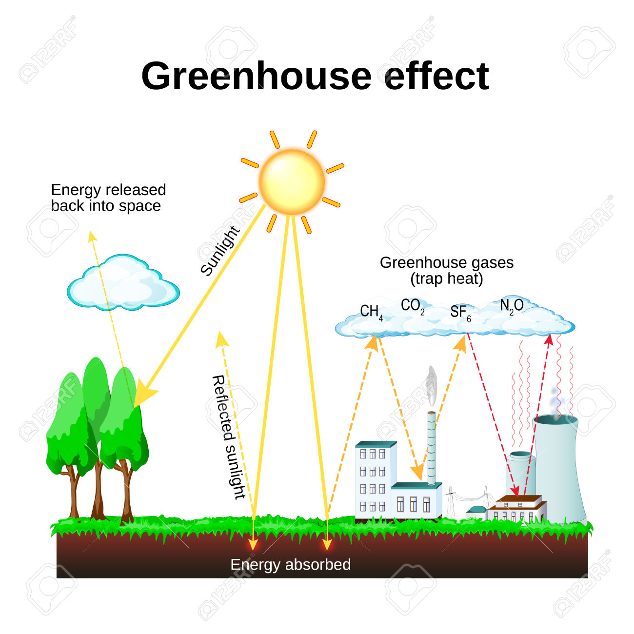 Green House Effect Clipart 20 Free Cliparts