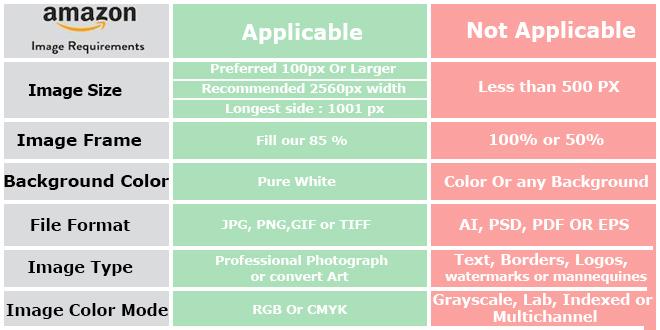 Amazon Image Requirements