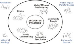 restorative-circles