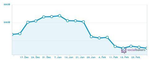 Evolucion ultimos 3 meses usuarios Facebook