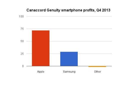 Beneficios por venta de smartphones