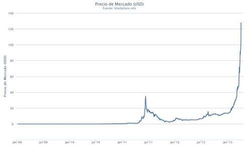 Precio de mercado de los bitcoins