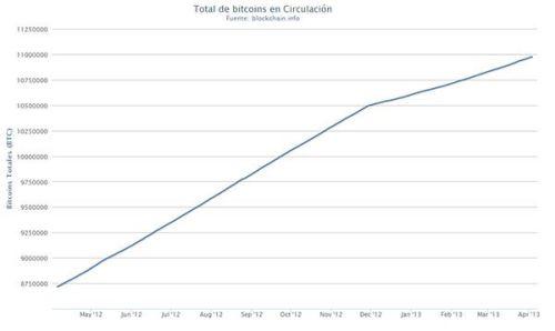 Total de bitcoins en circulacion