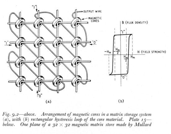 Magnetic-core-arrangement