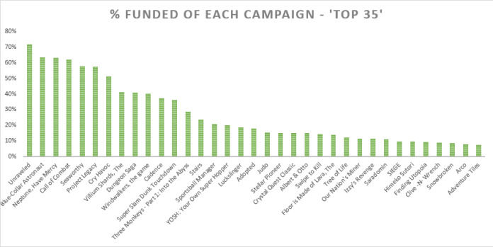 The percentage of funding received compared to funding goal for top 35 campaigns.