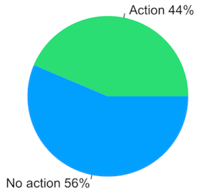 Chart from Transparency Report 2014: Result of action/non-action on DMCA claims by Kickstarter.