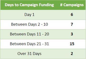 june15daysfunding