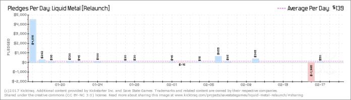 Lobster's Kickstarter video game analysis