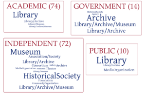 Word cloud representing various institution types involved in Cataloging Hidden Collections projects