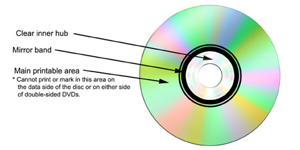 5  Conditions That Affect CDs and DVDs • CLIR