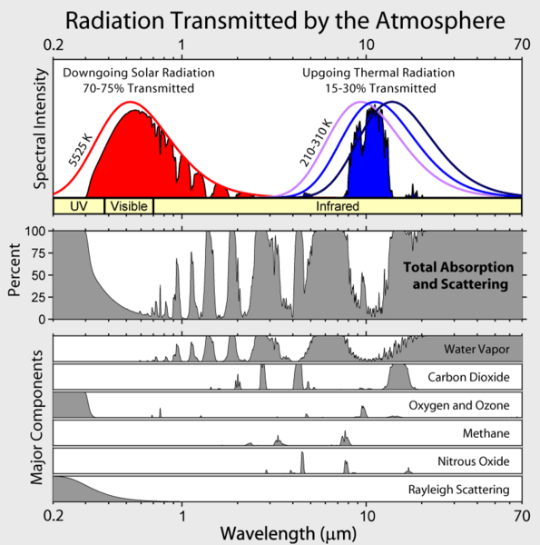 Image result for infrared transmittance of CO2