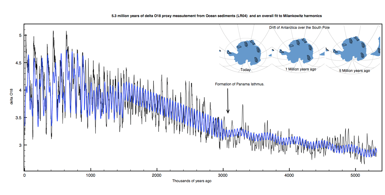5 million years of benthic foram delta&;O16 data. The blue curve is a fit to Milankovitch harmonic data.