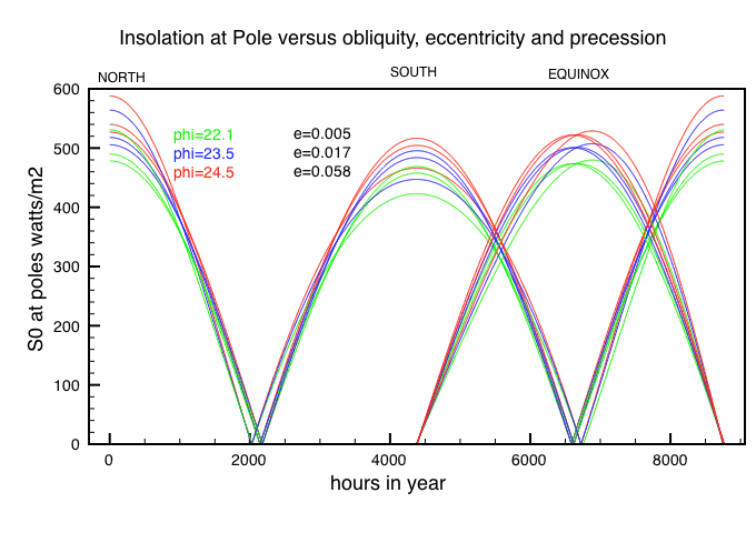 Variation in insolation at the pole for 3 different (North=Perihelion, South=Apehelio, Equinox=mid point), and obliqueness (Phi)