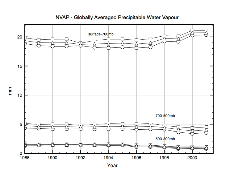 """Fig 1: total Precipitative water vapour in 3 levels in the atmosphere im mm. The 3 curves are Northern Hemisphere, Southern Hemisphere and the """"Global average"""" – see 2) below."""