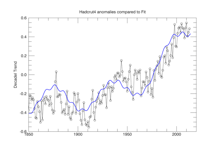 Hadcrut4 anomaly data compared to a fit with a 60y oscillation and an underlying logarithmic anthropogenic term.