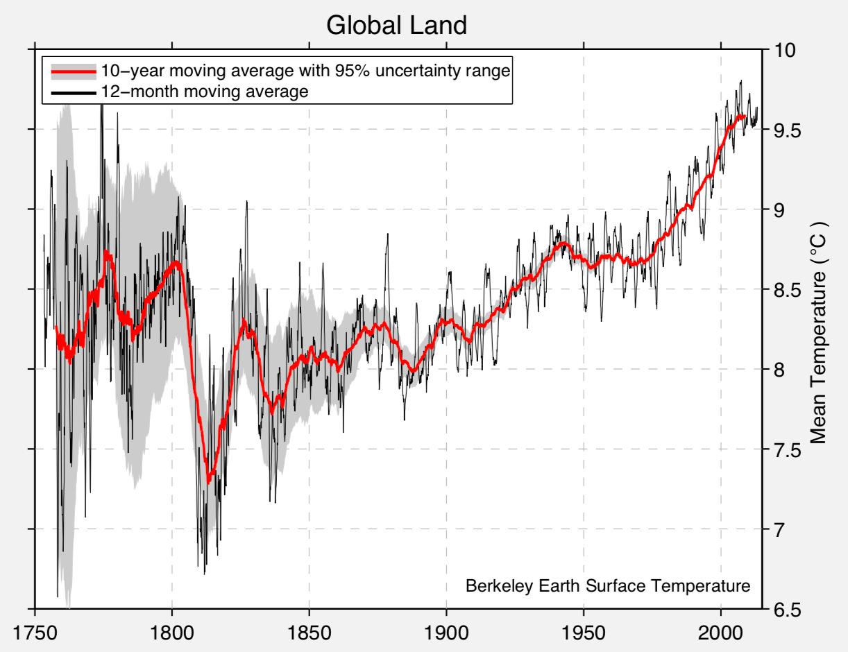 https://i2.wp.com/clivebest.com/blog/wp-content/uploads/2018/04/global-land-TAVG-Trend.png