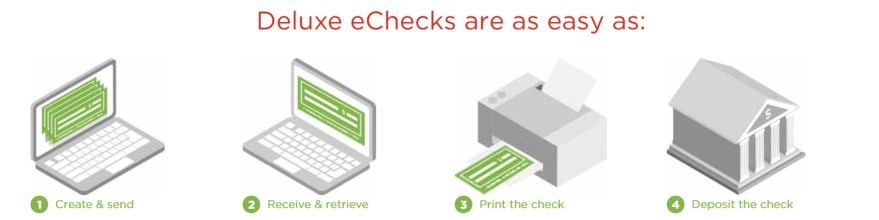Deluxe eChecks Process