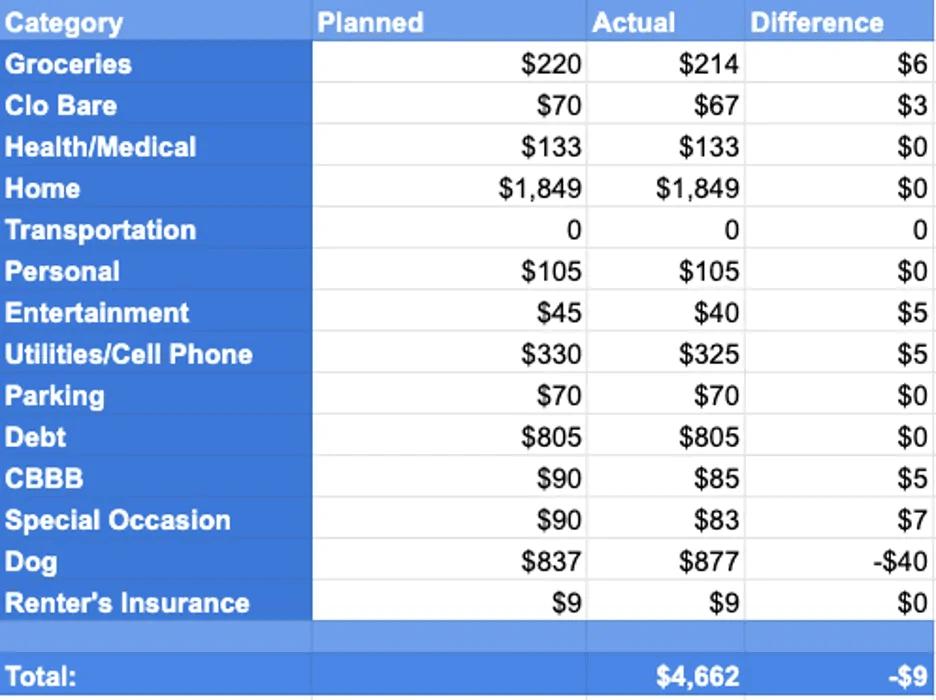 April 2020 Spending Report
