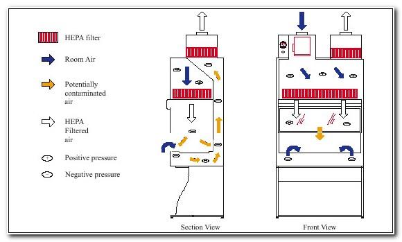 Biosafety Cabinet Class 2 Type B2