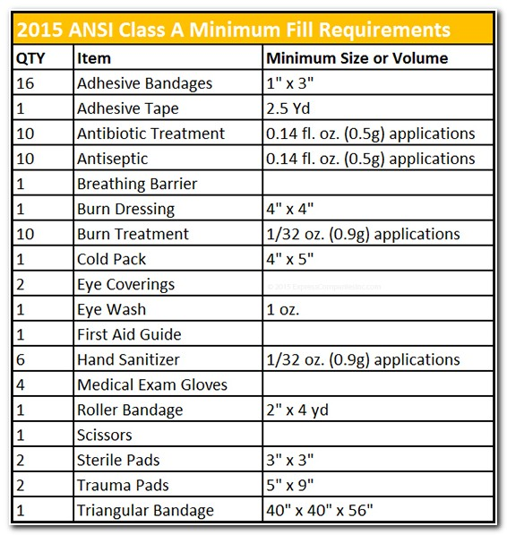 First Aid Cabinet Requirements