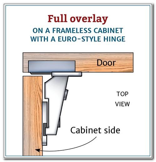 Full Overlay Cabinet Door Locks