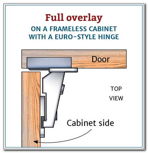 Installing Full Overlay Cabinet Hinges