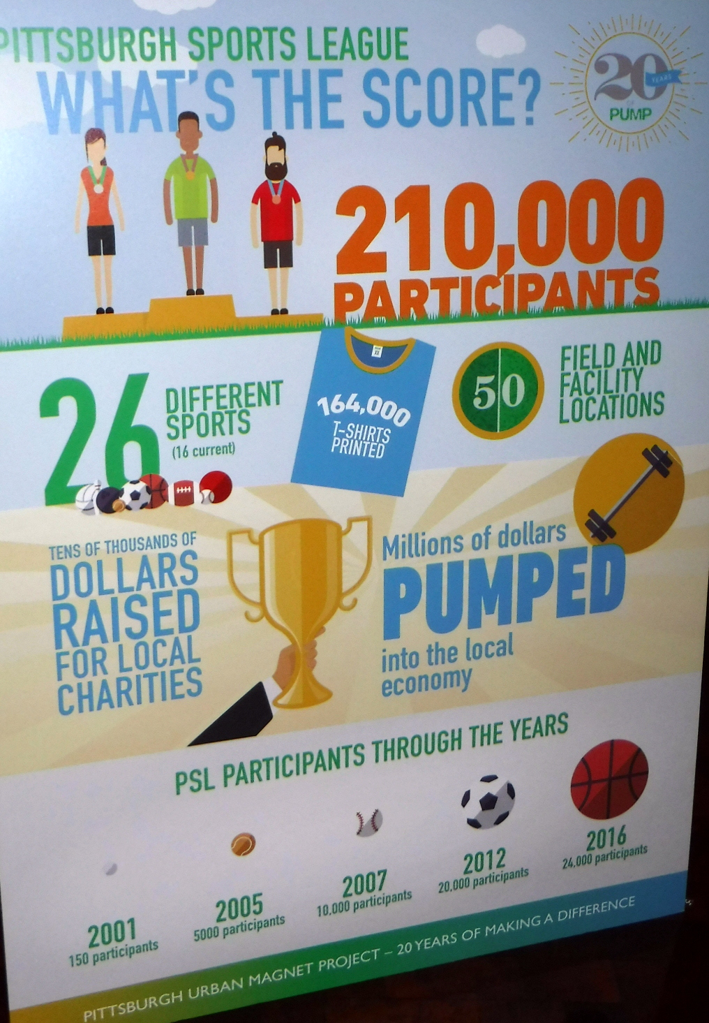 poster of PUMP's PSL with 210,000 participants