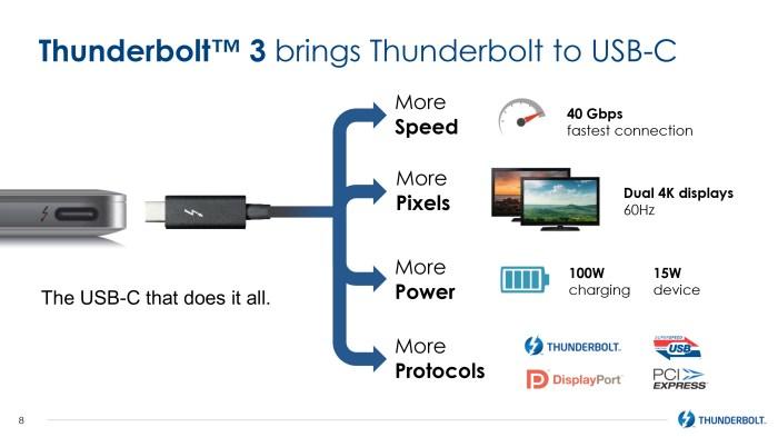 Thunderbolt 3, USB3.1, DisplayPort, PCI-Express et Charge