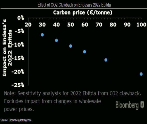 EPS Hit in relation to CO2 Prices