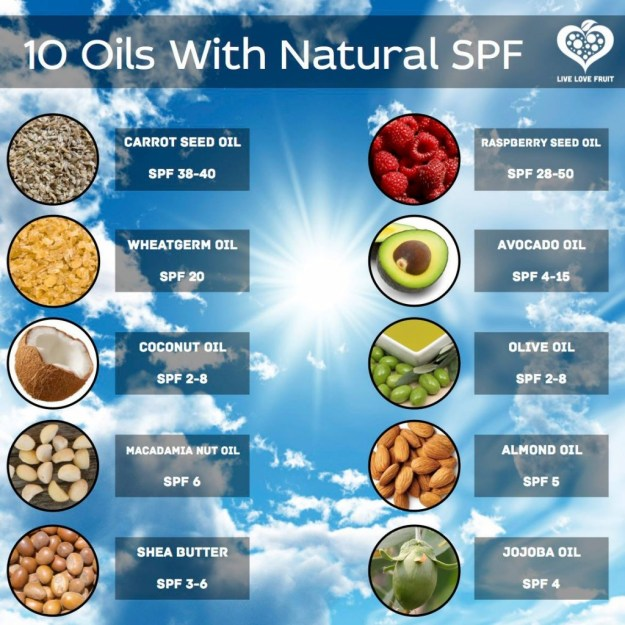 Natural Oils SPF - sunscreen alternative - Carrot Seed Oil, Raspberry Seed Oil, Wheatgerm Oil, Avocado Oil, Coconut Oil, Olive Oil, Macadamia Nut Oil, Almond Oil, Shea Butter, Jojoba Oil