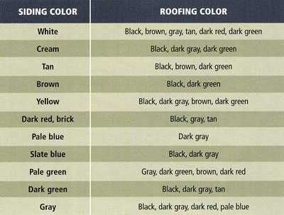 A diagram of house and roof color combinations