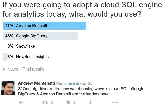 Picking a cloud database for analytics: the SQL options | Parse ly
