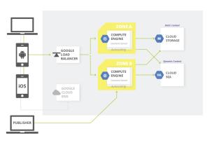 Architecture: Content Management | Architectures | Google