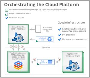 Autoscaler  Compute Engine — Google Cloud Platform