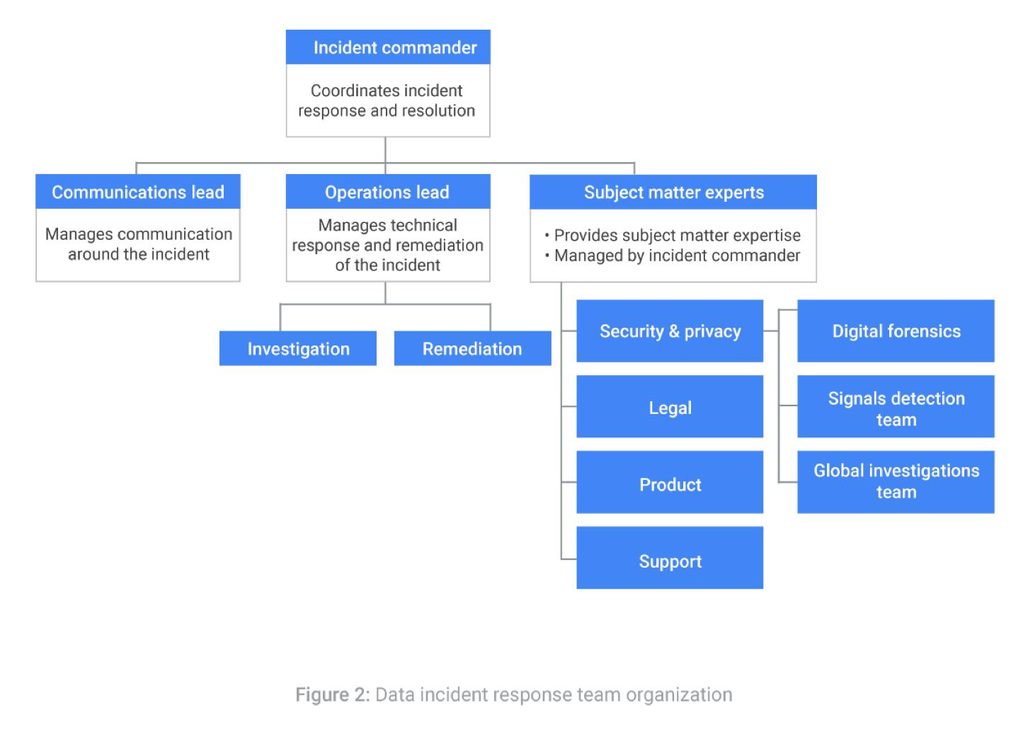 Data Incident Response Process Documentation Google Cloud
