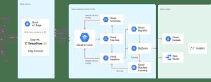 Cloud IoT Core | Google Cloud