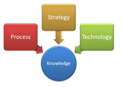 Strategy, process, technology - knowledge