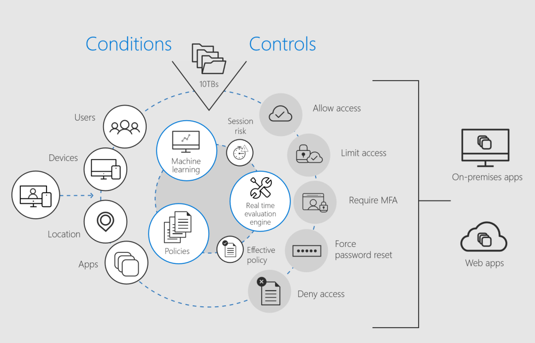5b2d2559a385a-5b2d2559a385cAzure-AD-Conditional-Access-evaluates-a-set-of-configurable-conditions-including-user-device-application-and-risk.png Assessing Microsoft 365 security solutions using the NIST Cybersecurity Framework