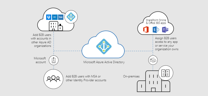 Infographic detailing Azure Active Directory security.