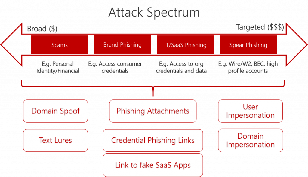 Microsoft outlines some of the types of phishing attempts it protects Office 365 users from.